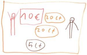 Zwei Nixklusionsmännchen, eins fröhlich, eins mit heruntergezogenen Mundwinkeln, und Geld, insgesamt 10,45 Euro.